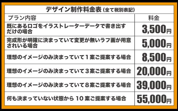 激安デザイン製作所デコデザインのロゴ制作料金表